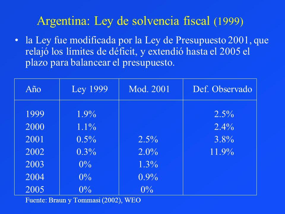 Argentina: Ley de solvencia fiscal (1999) la Ley fue modificada por la Ley de Presupuesto 2001, que relajó los límites de déficit, y extendió hasta el