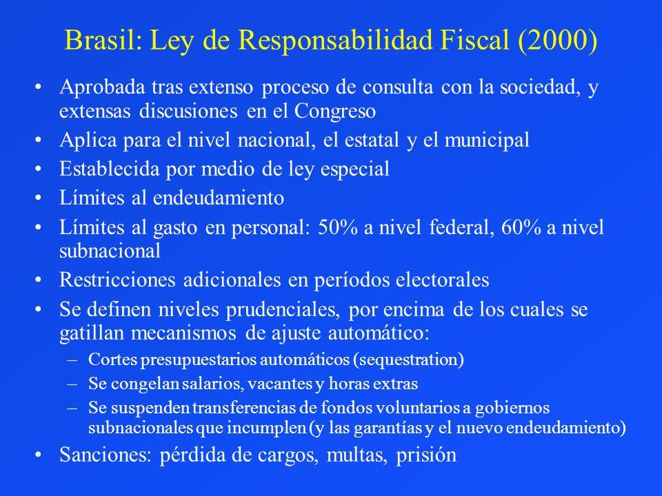Brasil: Ley de Responsabilidad Fiscal (2000) Aprobada tras extenso proceso de consulta con la sociedad, y extensas discusiones en el Congreso Aplica p