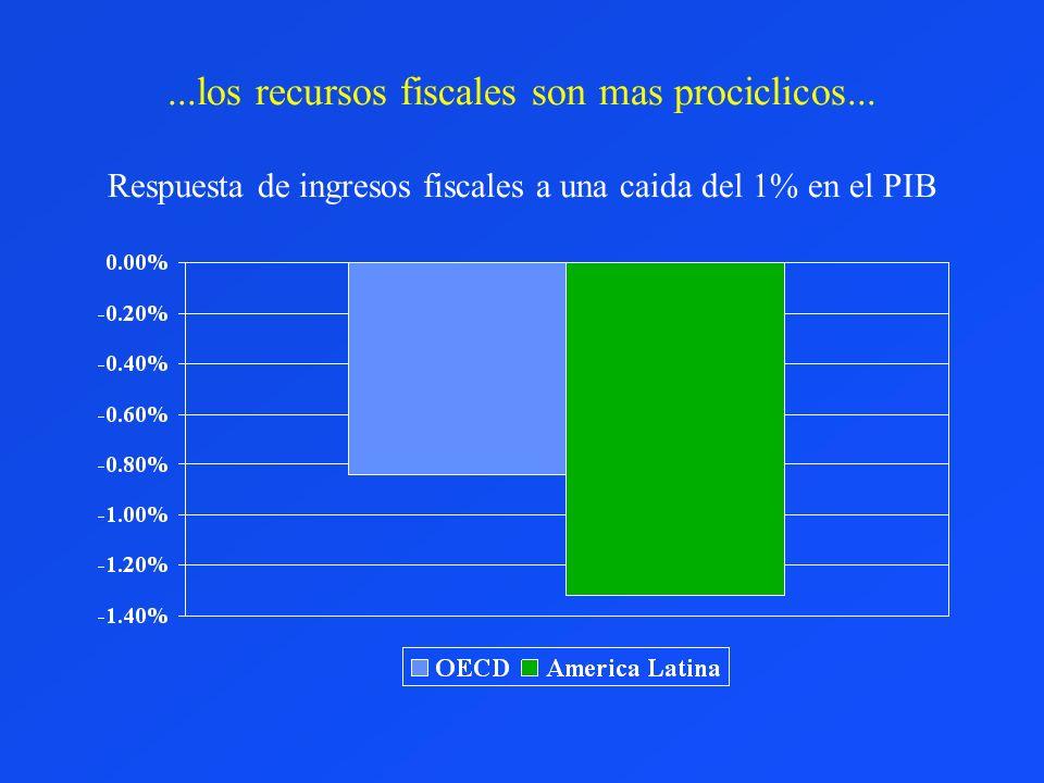 ...los recursos fiscales son mas prociclicos... Respuesta de ingresos fiscales a una caida del 1% en el PIB