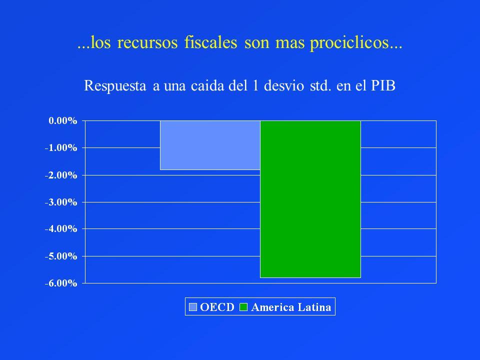 ...los recursos fiscales son mas prociclicos... Respuesta a una caida del 1 desvio std. en el PIB