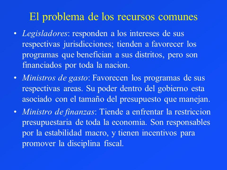 El problema de los recursos comunes Legisladores: responden a los intereses de sus respectivas jurisdicciones; tienden a favorecer los programas que b
