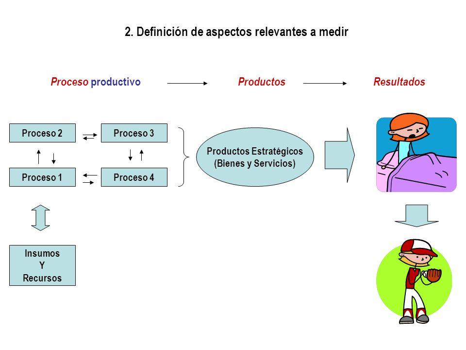 2. Definición de aspectos relevantes a medir Proceso 2Proceso 3 Proceso 1Proceso 4 Insumos Y Recursos Productos Estratégicos (Bienes y Servicios) Proc