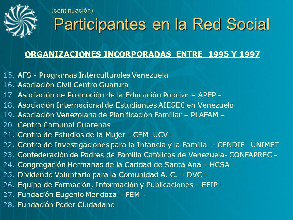 Participantes en la Red Social (continuación) Participantes en la Red Social ORGANIZACIONES INCORPORADAS ENTRE 1995 Y 1997 15.AFS - Programas Intercul