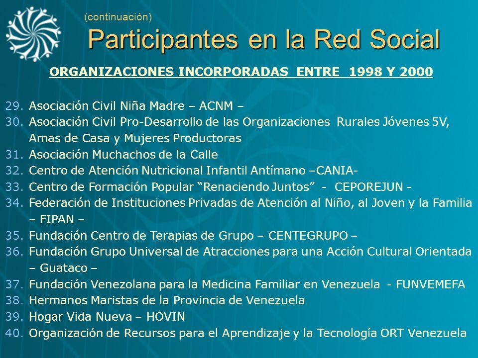 Participantes en la Red Social (continuación) Participantes en la Red Social ORGANIZACIONES INCORPORADAS ENTRE 1998 Y 2000 29.Asociación Civil Niña Ma