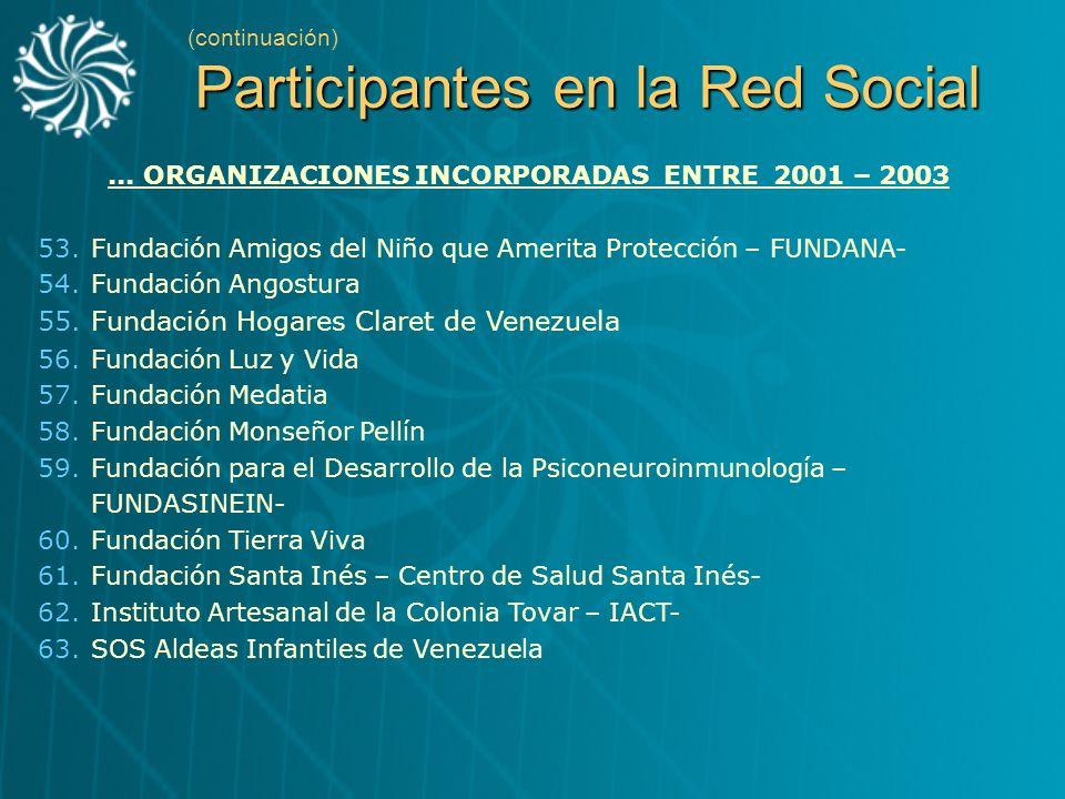 Participantes en la Red Social (continuación) Participantes en la Red Social... ORGANIZACIONES INCORPORADAS ENTRE 2001 – 2003 53.Fundación Amigos del