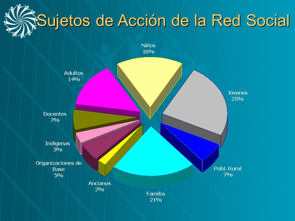 Sujetos de Acción de la Red Social