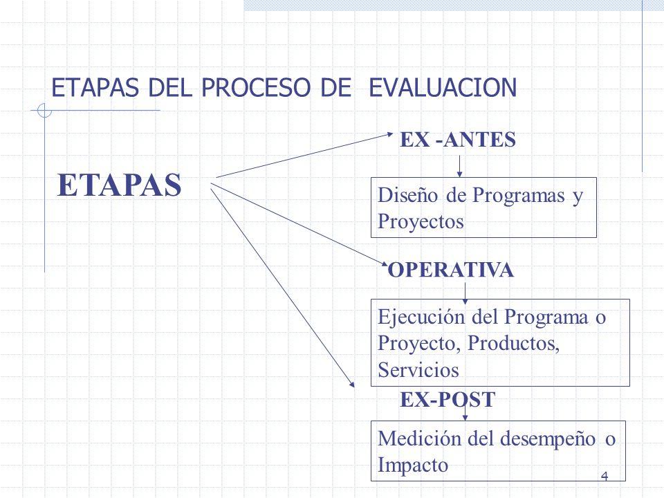 4 ETAPAS DEL PROCESO DE EVALUACION ETAPAS EX -ANTES Diseño de Programas y Proyectos OPERATIVA Ejecución del Programa o Proyecto, Productos, Servicios