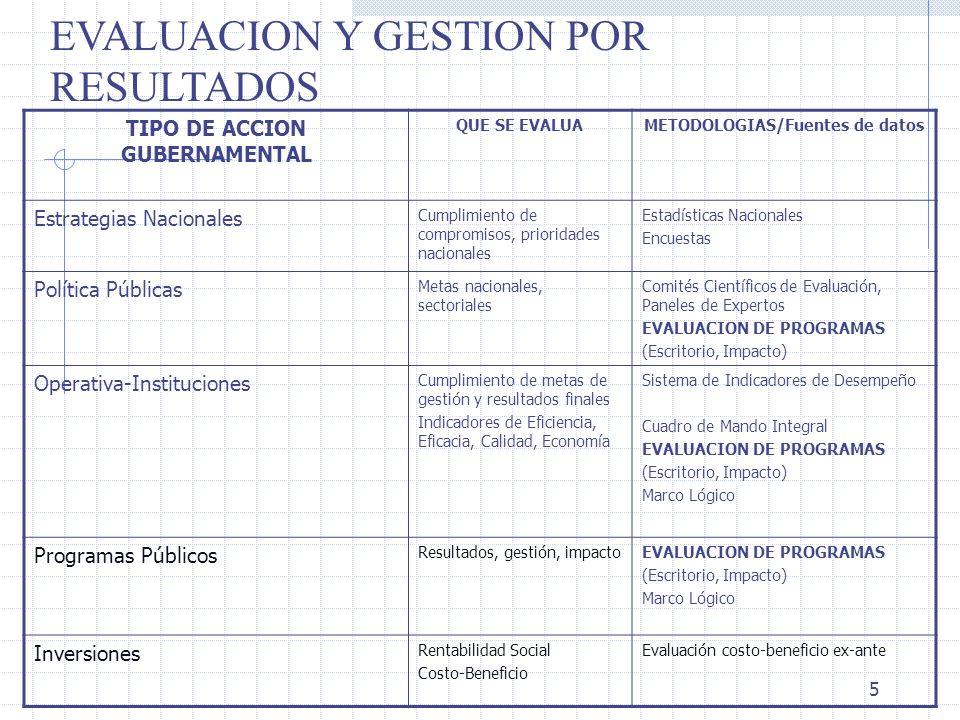 5 EVALUACION Y GESTION POR RESULTADOS TIPO DE ACCION GUBERNAMENTAL QUE SE EVALUAMETODOLOGIAS/Fuentes de datos Estrategias Nacionales Cumplimiento de c
