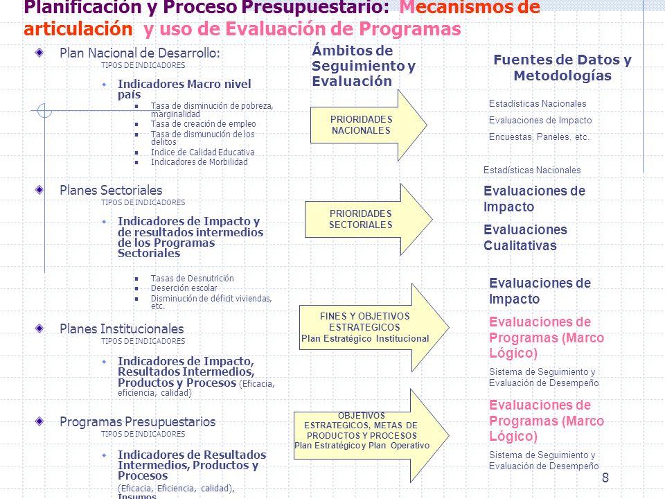 19 Principales debilidades de la Evaluación de Programas como instrumento de apoyo a la Planificación y Presupuesto Escasos mecanismos de validación y /o certificación de las metodologías utilizadas en las evaluaciones Los indicadores de los Programas son poco confiables: Escasamente focalizados y estratégicos Varían intertemporalmente y se dificulta su seguimiento e insumo para la evaluación No auditables