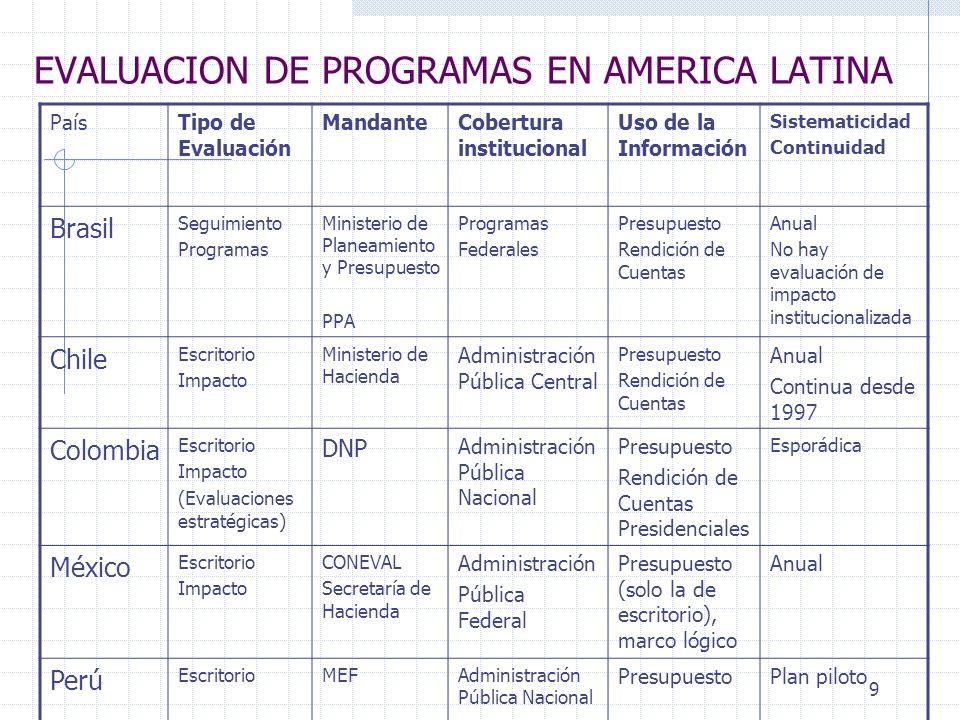 10 TIPOS DE EVALUACIONES:Chile Evaluaciones de Programas Gubernamentales (EPG) Evaluación de consistencia en diseño, gestión y resultados Basado en la metodología de marco lógico Realizadas por paneles de 3 expertos independientes, seleccionados por concurso público Informe Final en 6 meses Evaluación de Impacto (EI) Evaluación de los resultados finales de programas en base a mediciones de impacto Metodología considera recolección de datos, técnicas de medición más sofisticadas (Matching, LATE), grupos de control Realizadas por consultoras privadas, universidades, seleccionadas a través de licitación pública Informe Final en 1-1/2 años Evaluación Comprehensiva del Gasto (ECG) Evaluación del diseño y gestión institucional y resultados y uso de recursos en la provisión de los productos estratégicos.