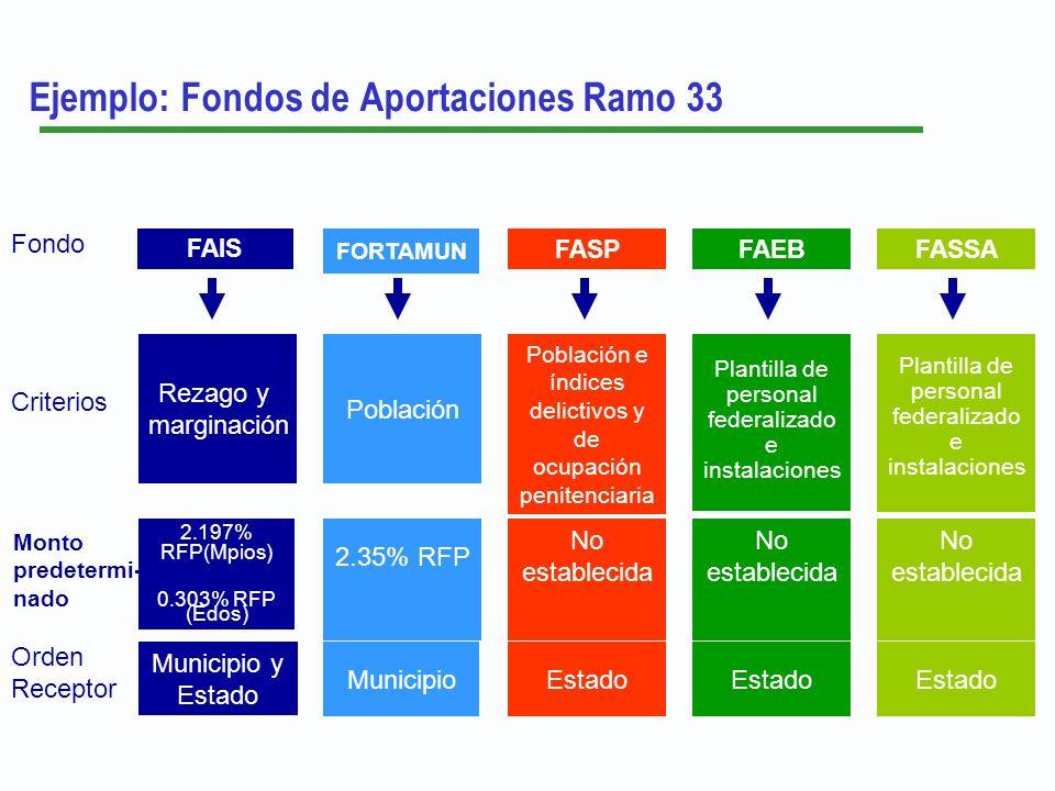 Ejemplo: Fondos de Aportaciones Ramo 33 FAIS Fondo Orden Receptor Criterios Monto predetermi- nado Municipio y Estado 2.197% RFP(Mpios) 0.303% RFP (Ed