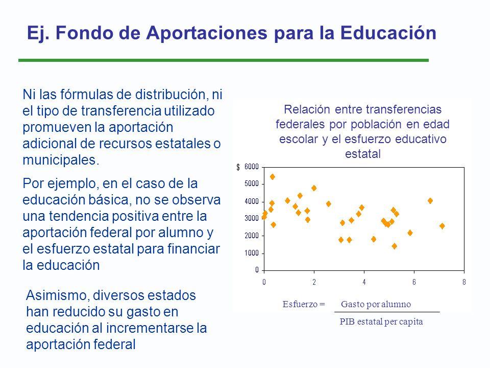 Ej. Fondo de Aportaciones para la Educación Relación entre las transferencias federales por la población en edad escolar y el esfuerzo educativo estat