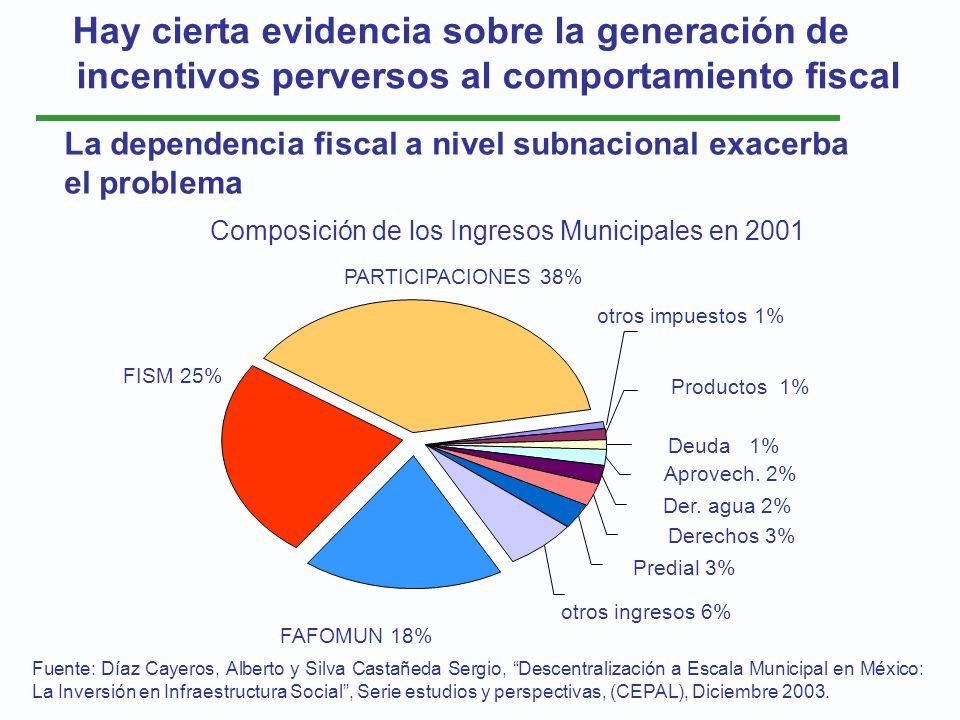 Composición de los Ingresos Municipales en 2001 Fuente: Díaz Cayeros, Alberto y Silva Castañeda Sergio, Descentralización a Escala Municipal en México