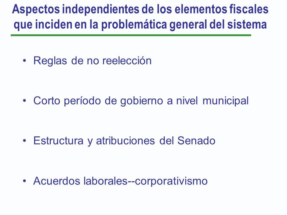 Aspectos independientes de los elementos fiscales que inciden en la problemática general del sistema Reglas de no reelección Corto período de gobierno
