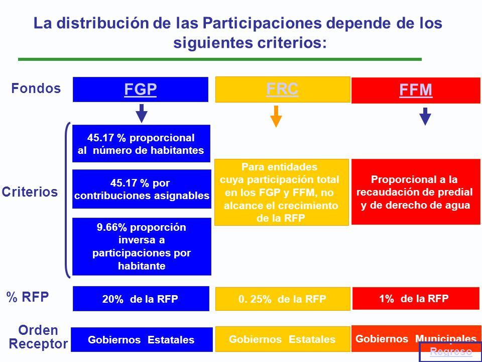 La distribución de las Participaciones depende de los siguientes criterios: FRC Gobiernos Estatales FFM Gobiernos Municipales Fondos Orden Receptor FG