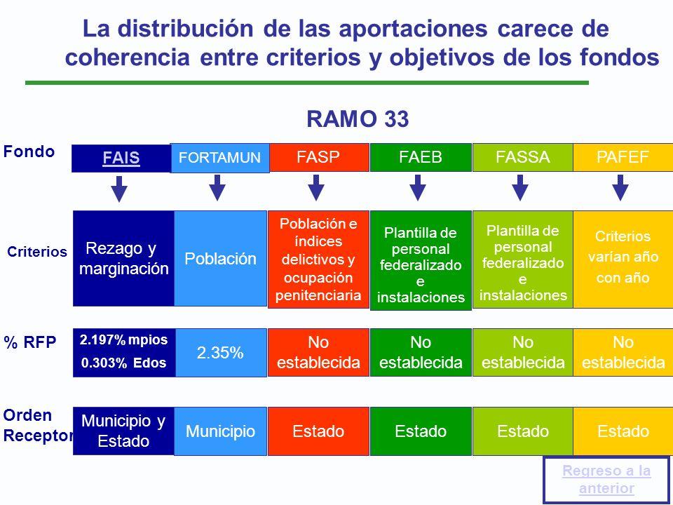 La distribución de las aportaciones carece de coherencia entre criterios y objetivos de los fondos RAMO 33 Fondo Orden Receptor Criterios % RFP FASP P