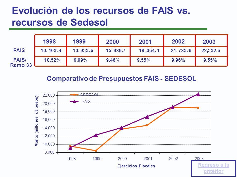 Evolución de los recursos de FAIS vs. recursos de Sedesol FAIS 10, 403. 4 13, 933. 6 15, 989.7 19, 064. 1 21, 783. 9 22,332.6 FAIS/ 10.52% 9.99% 9.46%