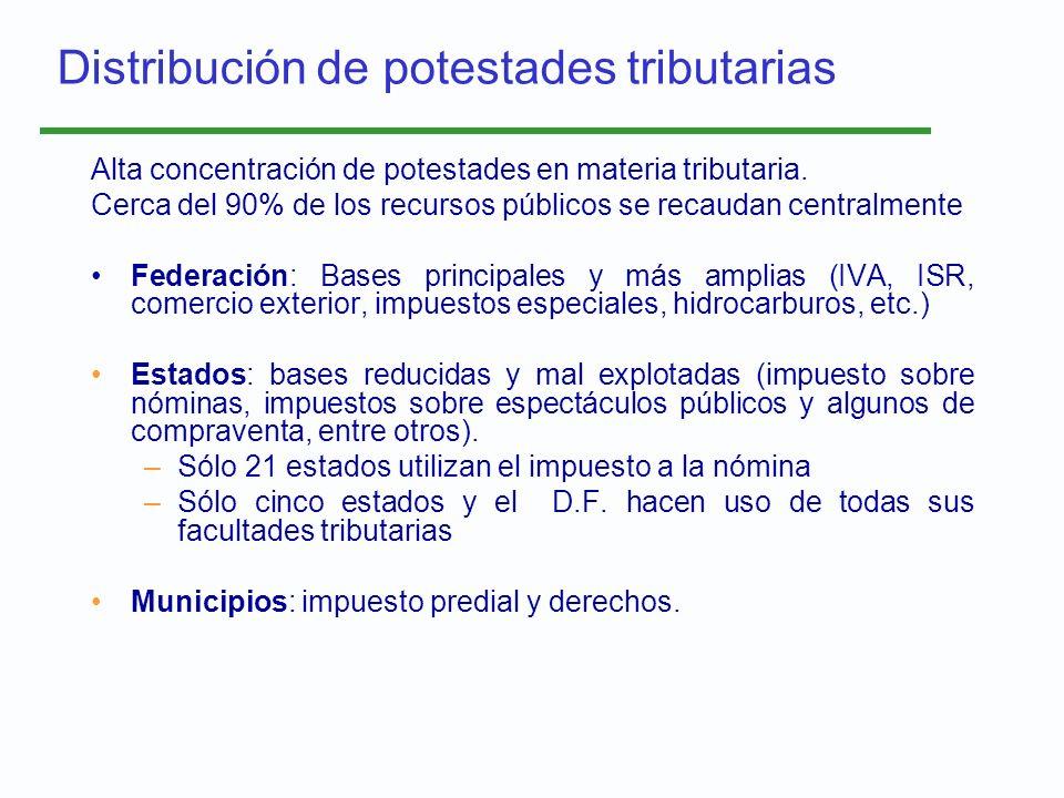 Distribución de potestades tributarias Alta concentración de potestades en materia tributaria. Cerca del 90% de los recursos públicos se recaudan cent