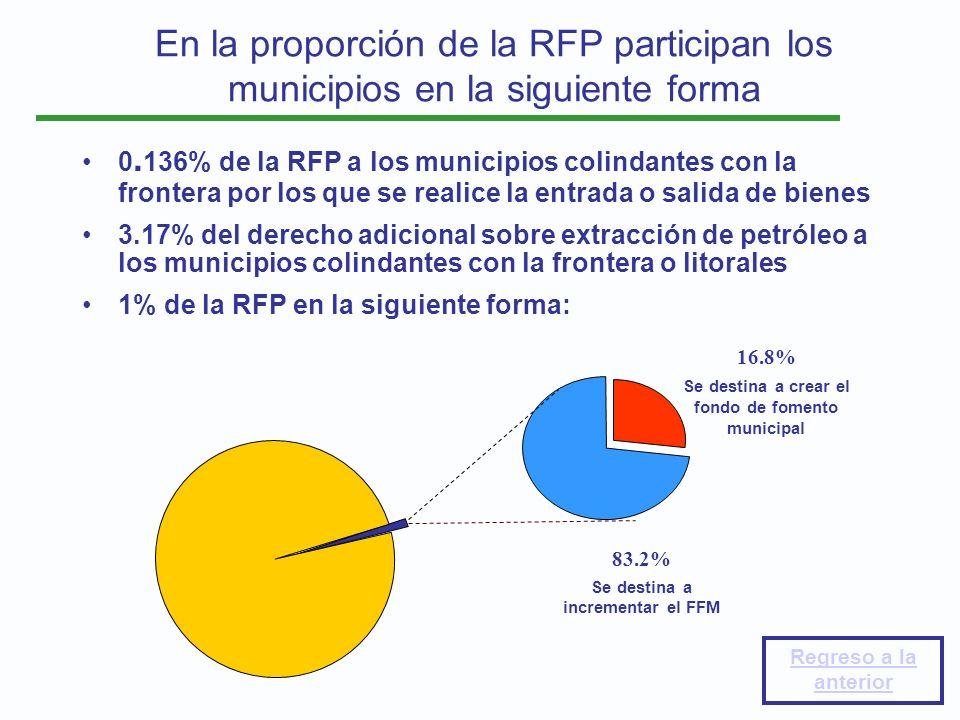 En la proporción de la RFP participan los municipios en la siguiente forma 0. 136% de la RFP a los municipios colindantes con la frontera por los que