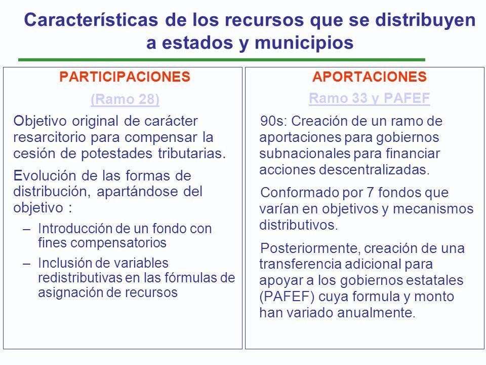 Características de los recursos que se distribuyen a estados y municipios PARTICIPACIONES (Ramo 28) Objetivo original de carácter resarcitorio para co
