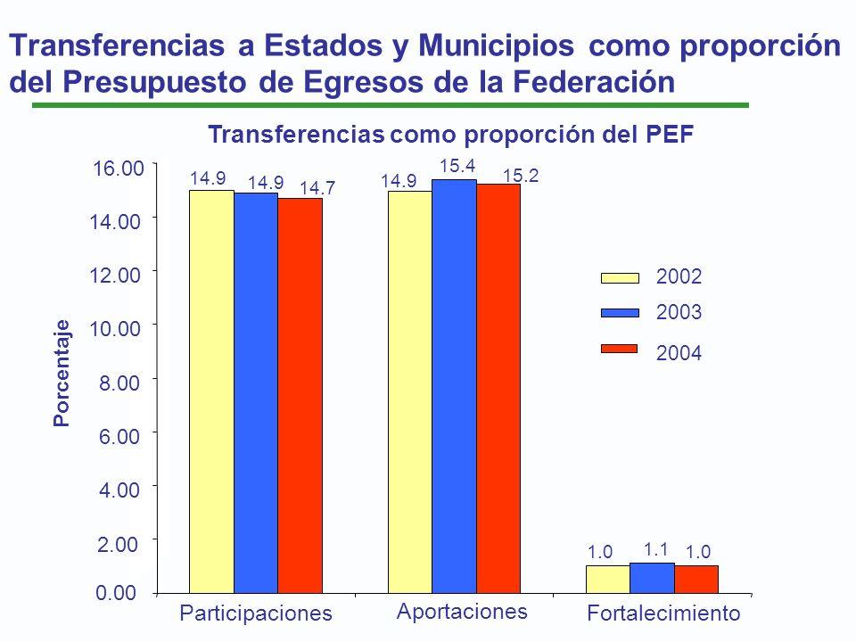 Transferencias a Estados y Municipios como proporción del Presupuesto de Egresos de la Federación Transferencias como proporción del PEF Aportaciones