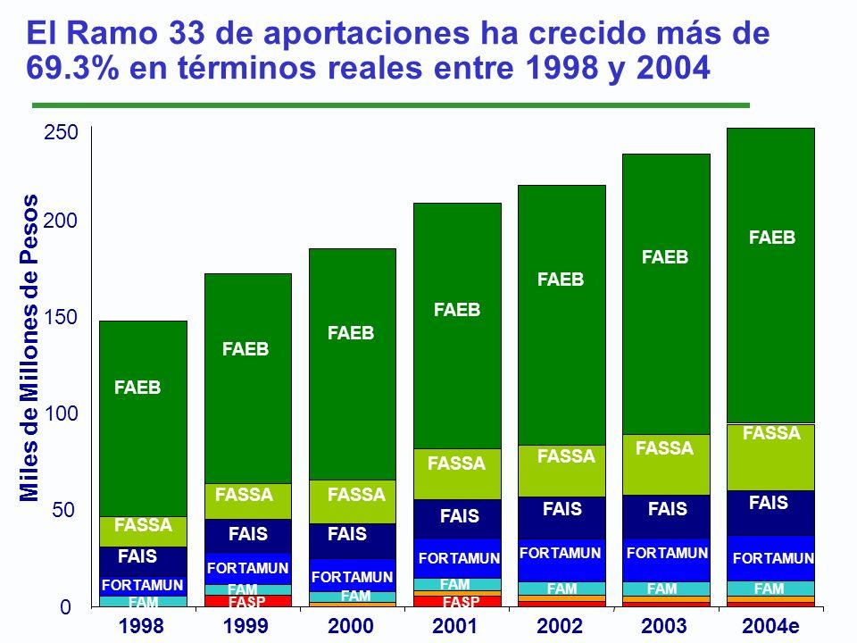 El Ramo 33 de aportaciones ha crecido más de 69.3% en términos reales entre 1998 y 2004 Miles de Millones de Pesos 1998199920002001200220032004e 250 0