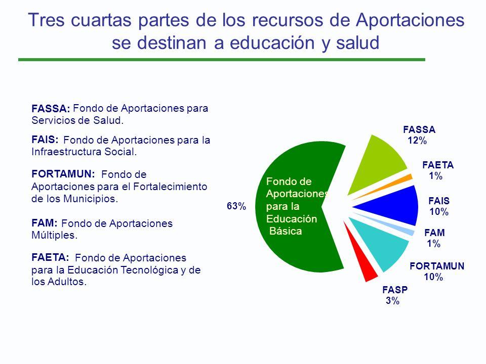 Tres cuartas partes de los recursos de Aportaciones se destinan a educación y salud 63% FASSA 12% FASP 3% FORTAMUN 10% FAETA 1% FAIS 10% FAM 1% Fondo