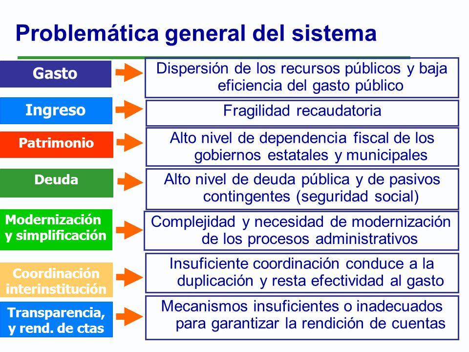 Problemática general del sistema Dispersión de los recursos públicos y baja eficiencia del gasto público Gasto Fragilidad recaudatoria Ingreso Alto ni
