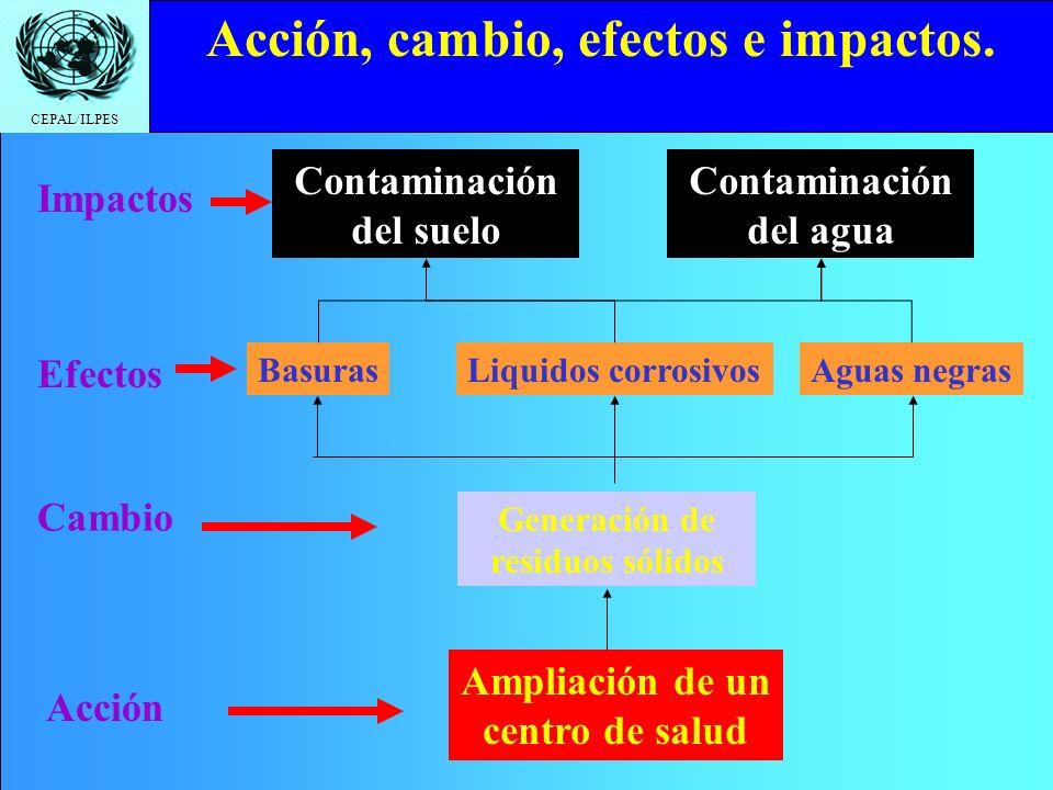 CEPAL/ILPES Click to edit Master title style Medio ambiente Tecnología Localización Tamaño Ajustes del análisis técnico del proyecto.