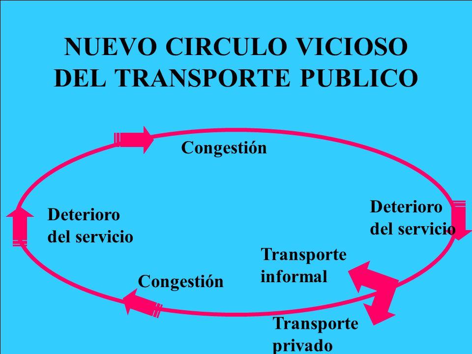 Costos sociales y privados TARIFAS (sociales) COSTOS (privados) COSTOS (sociales)