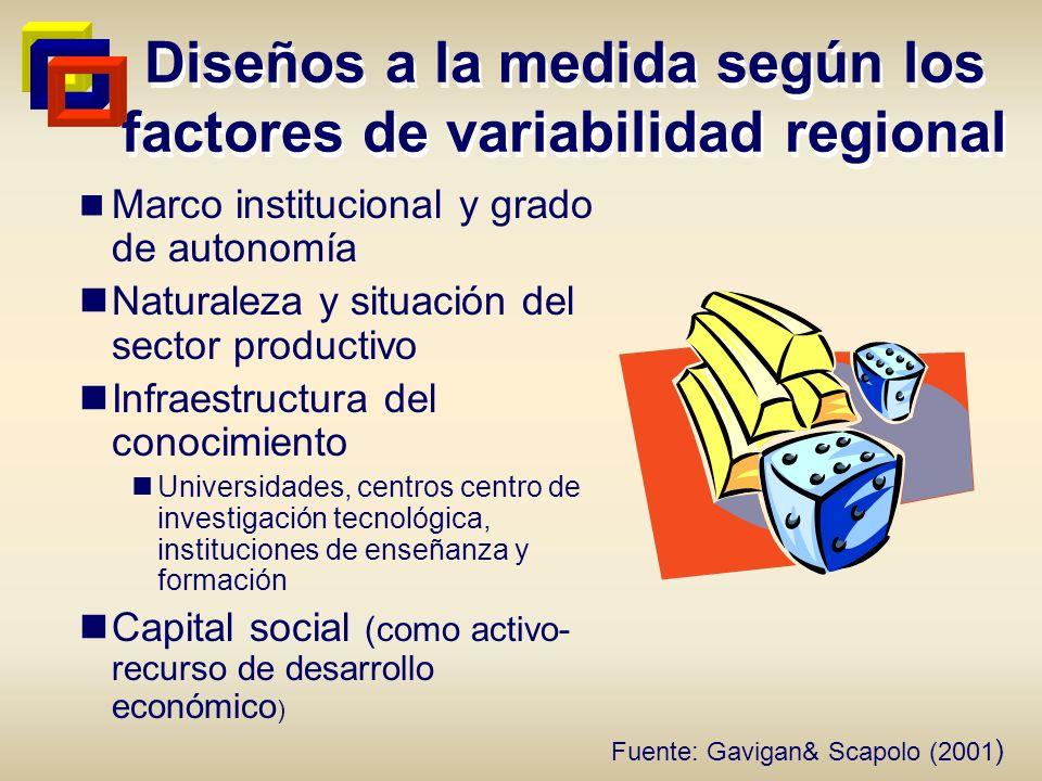 Diseños a la medida según los factores de variabilidad regional Marco institucional y grado de autonomía Naturaleza y situación del sector productivo