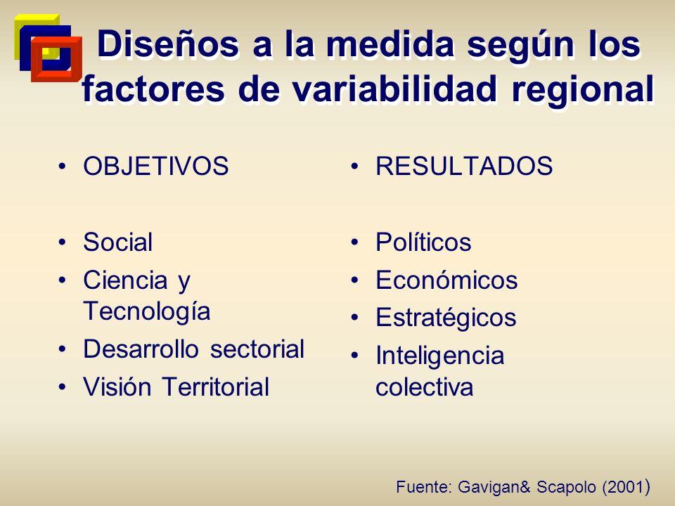 Diseños a la medida según los factores de variabilidad regional OBJETIVOS Social Ciencia y Tecnología Desarrollo sectorial Visión Territorial RESULTAD