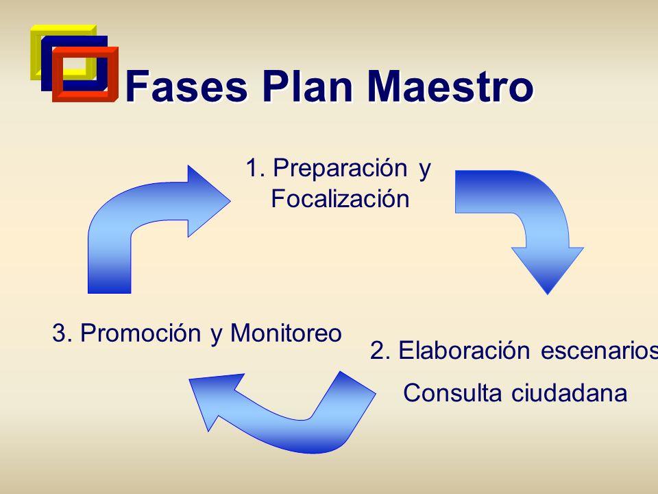 Fases Plan Maestro 1. Preparación y Focalización 2. Elaboración escenarios Consulta ciudadana 3. Promoción y Monitoreo