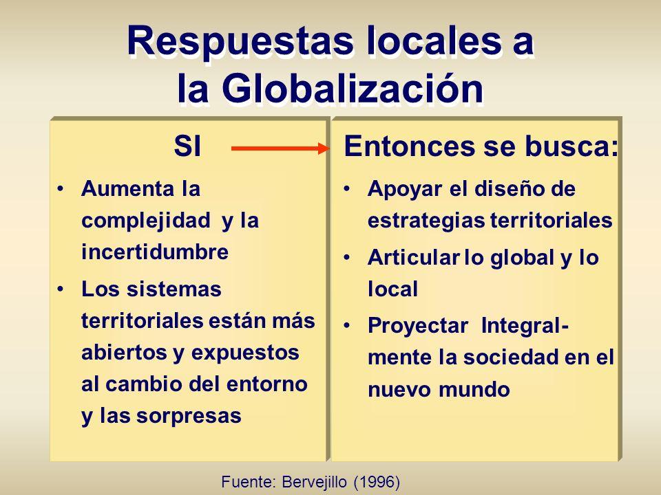 SI Aumenta la complejidad y la incertidumbre Los sistemas territoriales están más abiertos y expuestos al cambio del entorno y las sorpresas Respuesta