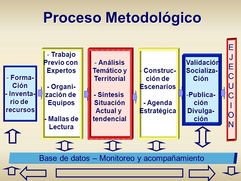 - Trabajo Previo con Expertos - Organi- zación de Equipos - Mallas de Lectura Proceso Metodológico - Forma- Ción - Inventa- rio de recursos - Forma- C