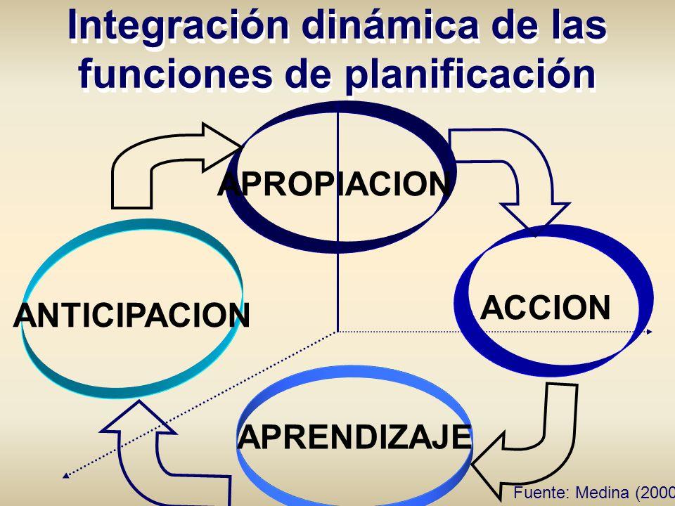Integración dinámica de las funciones de planificación APROPIACION ANTICIPACION ACCION APRENDIZAJE Fuente: Medina (2000)
