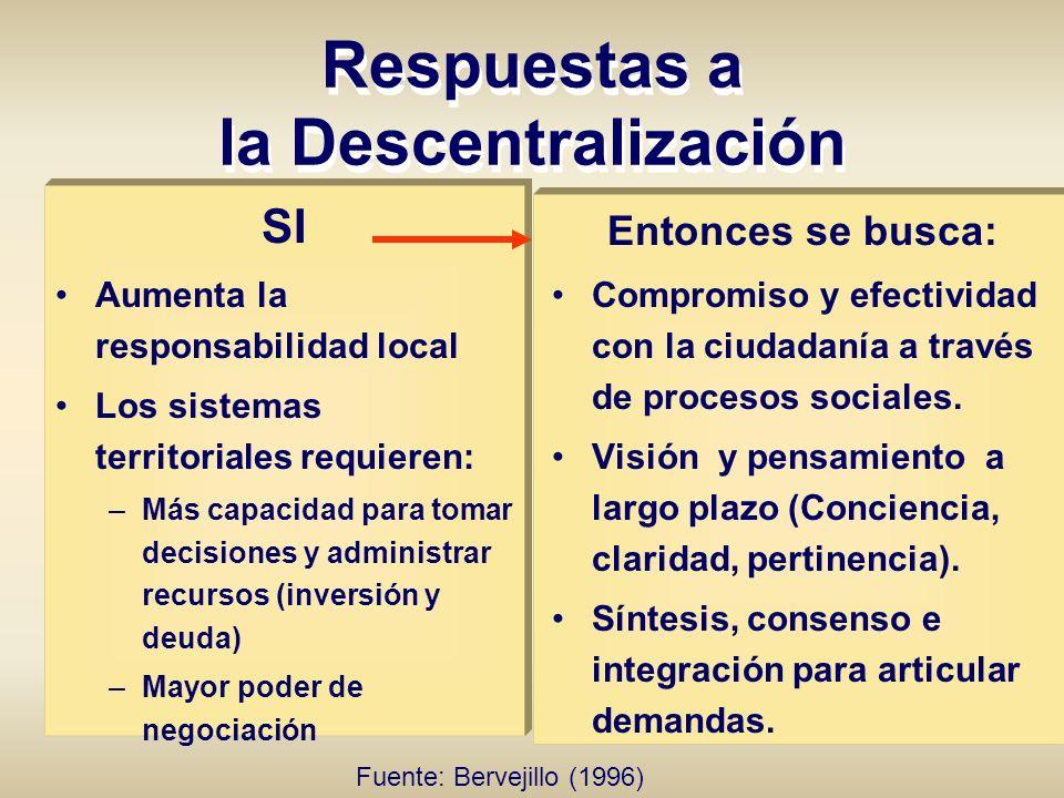 SI Aumenta la responsabilidad local Los sistemas territoriales requieren: –Más capacidad para tomar decisiones y administrar recursos (inversión y deu