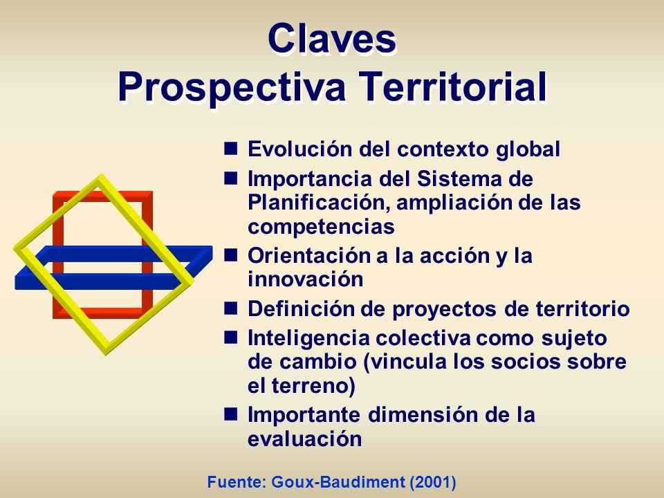 Claves Prospectiva Territorial Evolución del contexto global Importancia del Sistema de Planificación, ampliación de las competencias Orientación a la