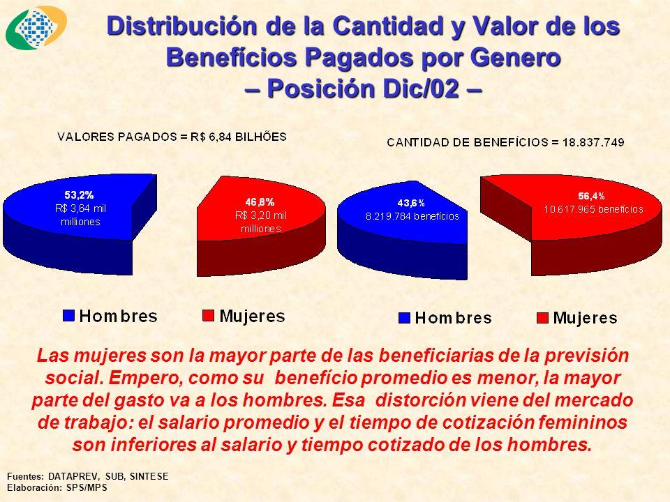 Distribución de la Cantidad y Valor de los Benefícios Pagados por Genero – Posición Dic/02 – Las mujeres son la mayor parte de las beneficiarias de la previsión social.