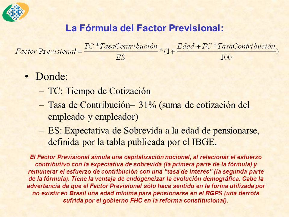 La Fórmula del Factor Previsional: Donde: –TC: Tiempo de Cotización –Tasa de Contribución= 31% (suma de cotización del empleado y empleador) –ES: Expectativa de Sobrevida a la edad de pensionarse, definida por la tabla publicada por el IBGE.