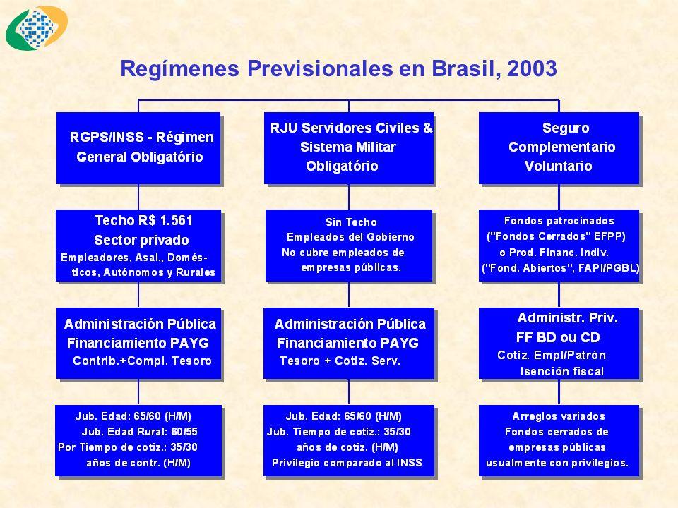 Regímenes Previsionales en Brasil, 2003