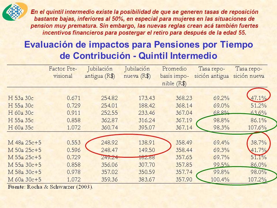 Evaluación de impactos para Pensiones por Tiempo de Contribución - Quintil Intermedio En el quintil intermedio existe la posibilidad de que se generen tasas de reposición bastante bajas, inferiores al 50%, en especial para mujeres en las situaciones de pension muy prematura.