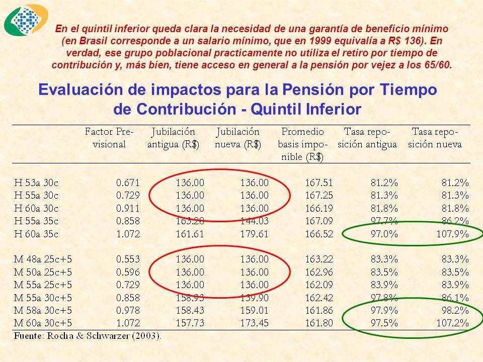 Evaluación de impactos para la Pensión por Tiempo de Contribución - Quintil Inferior En el quintil inferior queda clara la necesidad de una garantía de beneficio mínimo (en Brasil corresponde a un salario mínimo, que en 1999 equivalía a R$ 136).