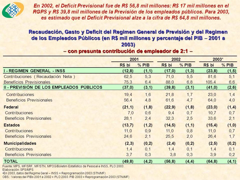 Algunas conclusiones preliminarias Un punto positivo de la reforma de Brasil fue mantener la opción BD para la pensión por edad, lo que ofrece a los segurados más estabilidad.