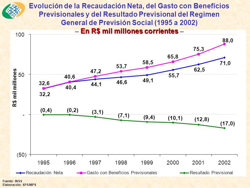 62,5 55,7 40,4 32,2 46,6 49,1 71,0 44,1 75,3 65,8 47,2 40,6 32,6 53,7 58,5 88,0 (0,4)(0,2) (3,1) (7,1) (9,4) (10,1) (12,8) (17,0) (50) - 50 100 19951996199719981999200020012002 R$ mil millones Recaudación NetaGasto con Benefícios PrevisionalesResultado Previsional Evolución de la Recaudación Neta, del Gasto con Benefícios Previsionales y del Resultado Previsional del Regimen General de Previsión Social (1995 a 2002) En R$ mil millones corrientes En R$ mil millones corrientes Fuente: INSS Elaboración: SPS/MPS