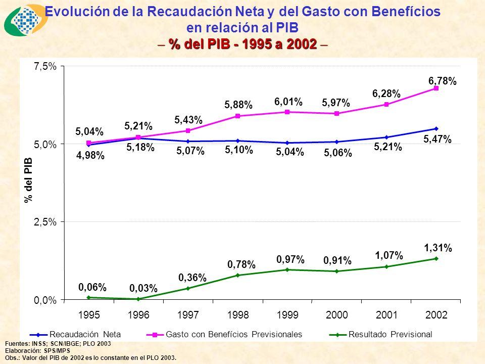 9,43 5,82 9,92 5,81 10,70 5,82 11,58 5,89 12,12 6,06 12,56 6,28 13,08 6,49 13,41 6,62 14,26 6,87 - 5,0 10,0 15,0 20,0 25,0 Milliones 199419951996199719981999200020012002 UrbanoRural Benefícios Pagados por la Previsión Social – Urbano / Rural 1994 a 2002 En milliones de benefícios Benefícios Pagados por la Previsión Social – Urbano / Rural 1994 a 2002 En milliones de benefícios Fuente: Anuário Estatístico da Previdência Social - AEPS; Boletim Estatístico de Previdência Social - BEPS Elaboración: MPS / Secretaria de Previdência Social Entre 1994 y 2002, la cuantidad de benefícios pagados por la Previsión Social creció 38,6%, subiendo de 15,2 milliones para 21,1 milliones.