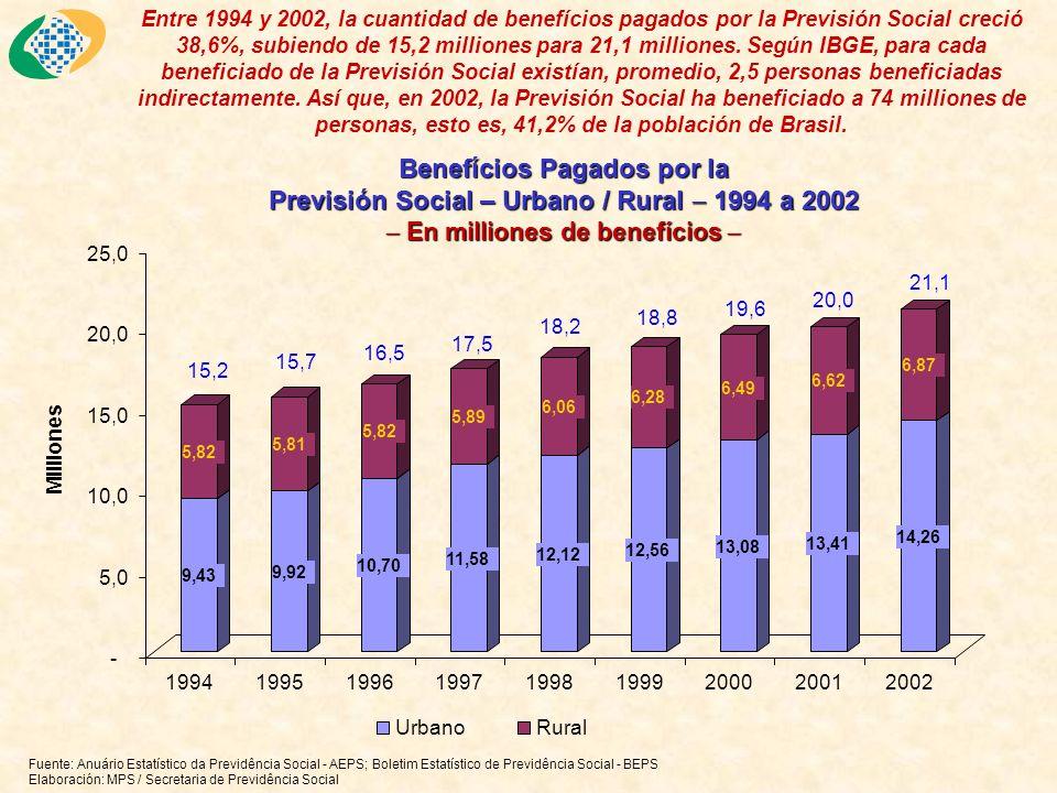 En R$ constantes de Dic/02 (INPC) Evolución del Valor Promedio de los Benefícios Pagados (1995 a 2002) En R$ constantes de Dic/02 (INPC) Fuentes: Anuário Estatístico da Previdência Social - AEPS; Boletim Estatístico de Previdência Social - BEPS Elaboración: SPS/MPS