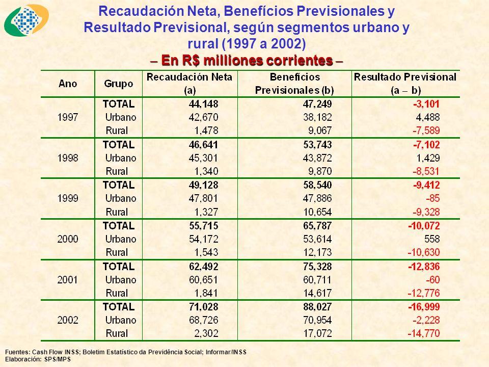 Evaluación de impactos de las nuevas reglas (3) En el quintil intermedio los ingresos estan completamente por debajo del tope de contribuciones y beneficios del RGPS (R$ 1.255 en 1999).