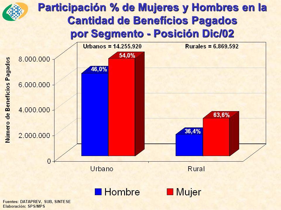 Participación % de Mujeres y Hombres en la Cantidad de Benefícios Pagados por Segmento - Posición Dic/02 Fuentes: DATAPREV, SUB, SINTESE Elaboración: SPS/MPS