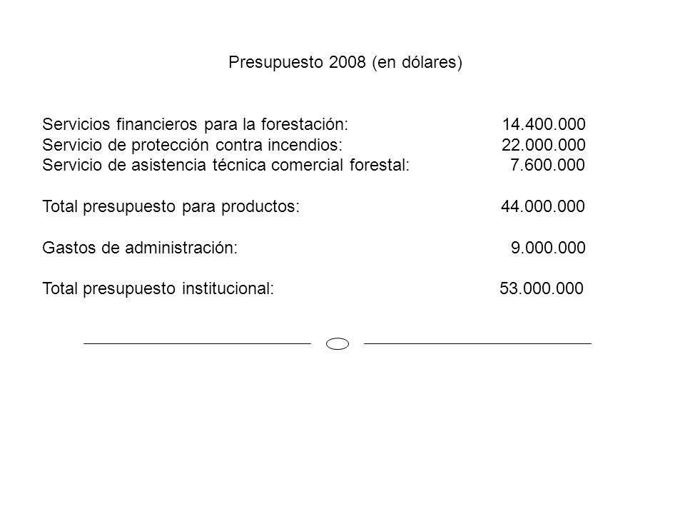 Presupuesto 2008 (en dólares) Servicios financieros para la forestación: 14.400.000 Servicio de protección contra incendios: 22.000.000 Servicio de as